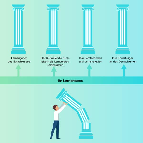Deutsch lernen – die fünf Säulen