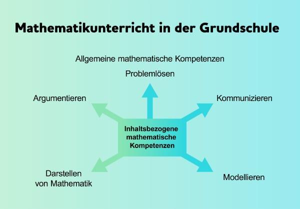 Kompetenzen im Mathematikunterricht