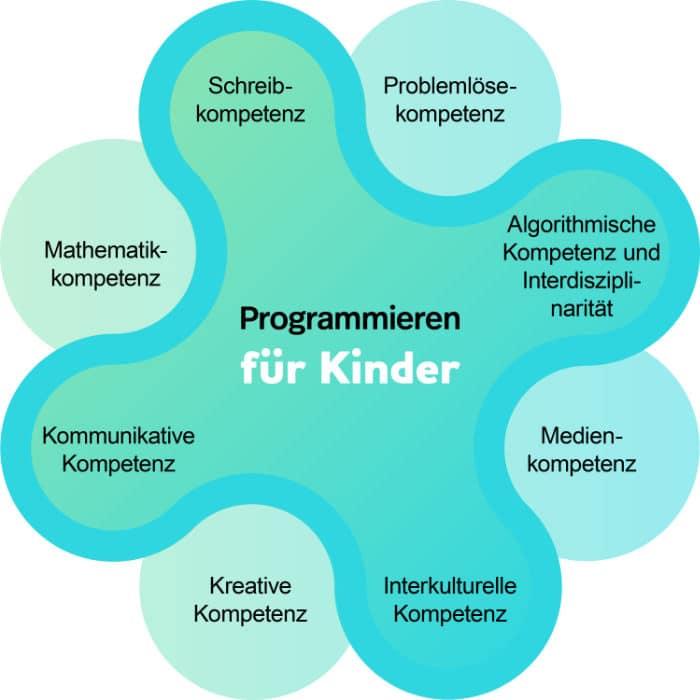 Programmieren lernen – Kompetenzen für Kinder