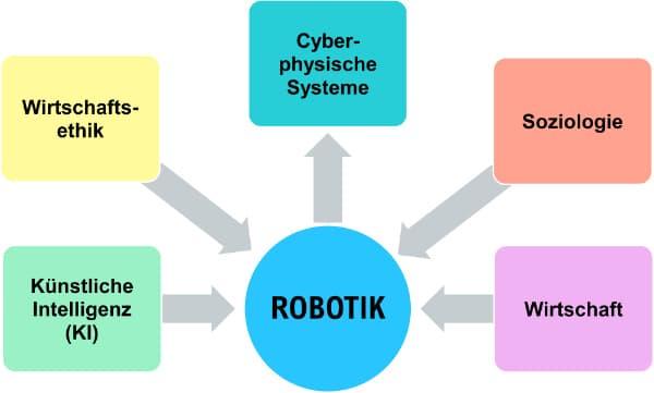 Robotik für Kinder ist interdisziplinär
