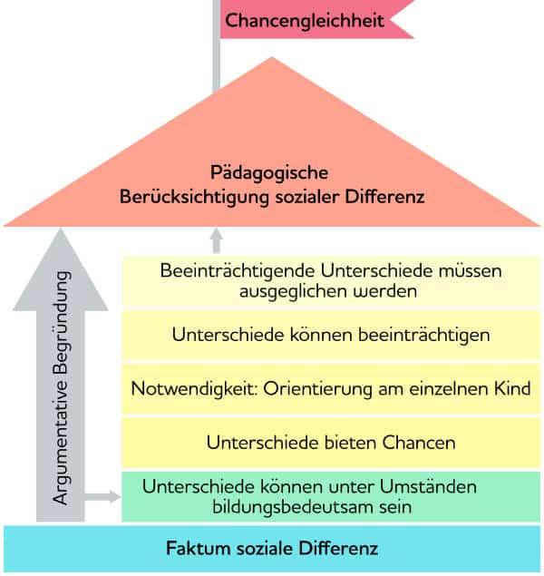 Frühkindliche Bildung soziale Differenz