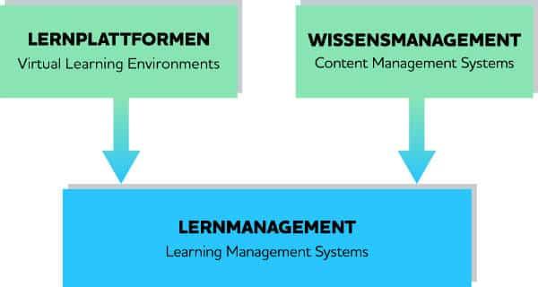 Homeschooling online Lernmanagement