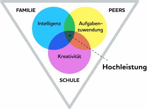 Mehrfaktorielles Modell Hochbegabung