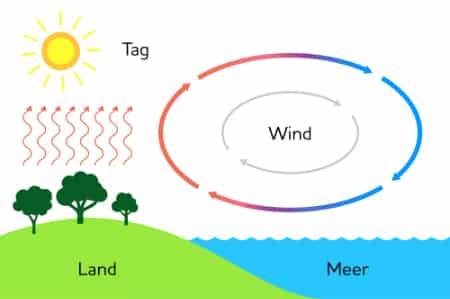 Wind in der Grundschule - Luftschichten