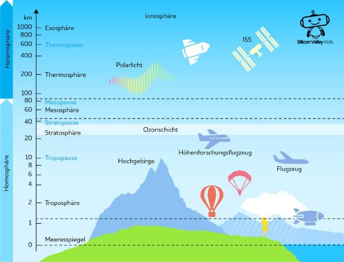 Entstehung der Atmosphäre: Aufbau