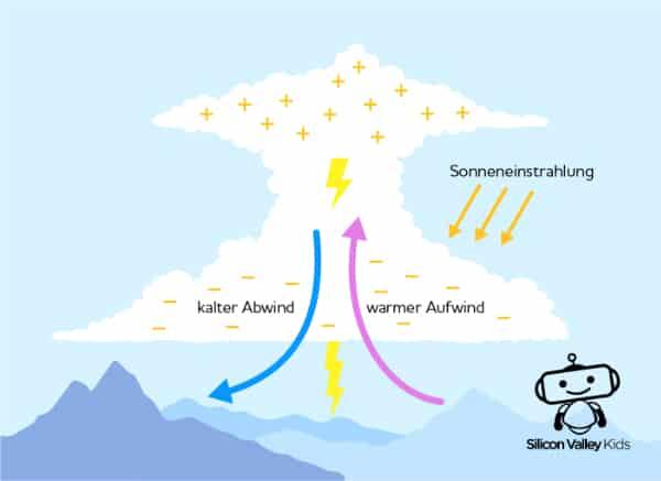 Gewitter Entstehung: Bewegung der Luft