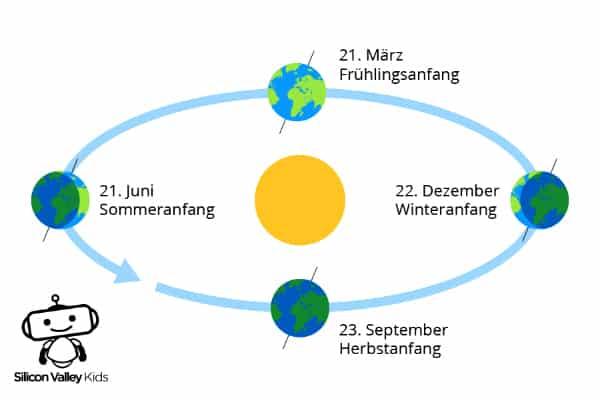 Jahreszeiten in der Grundschule: Verlauf der Erdkugel