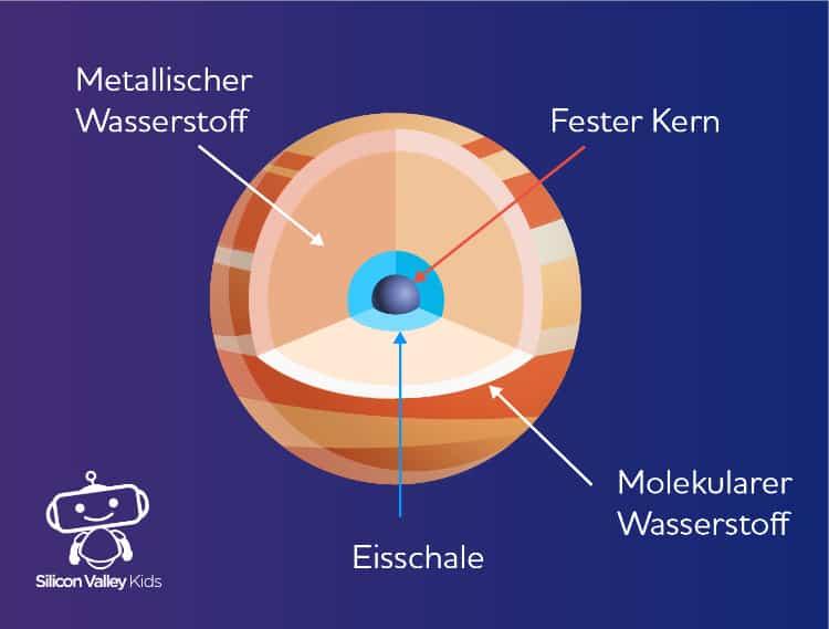 Jupiter Steckbrief - Aufbau