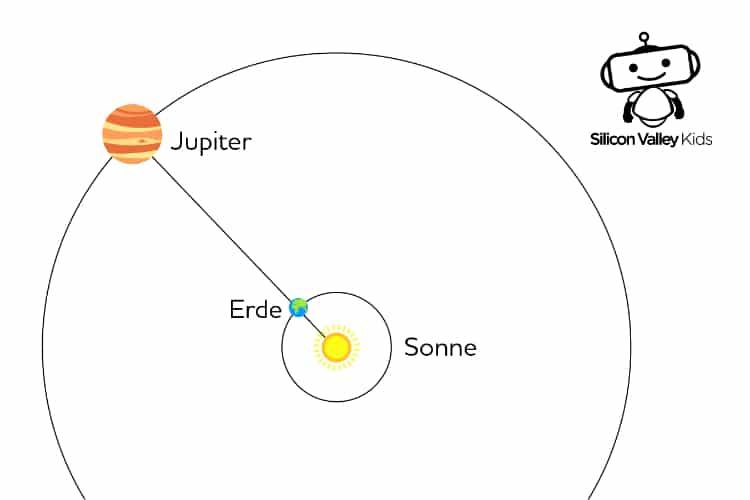 Jupiter Steckbrief - Positionen
