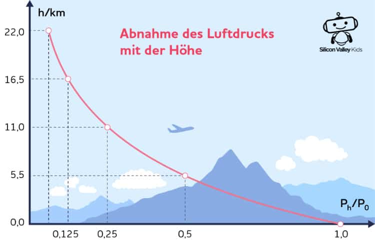 Luftdruck einfach erklärt - Höhe