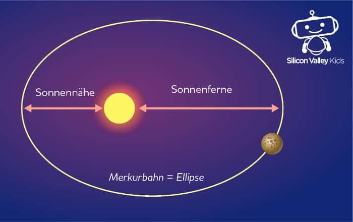 Merkur Steckbrief - Umlaufbahn