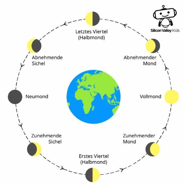 Mond Steckbrief - Seine Formen