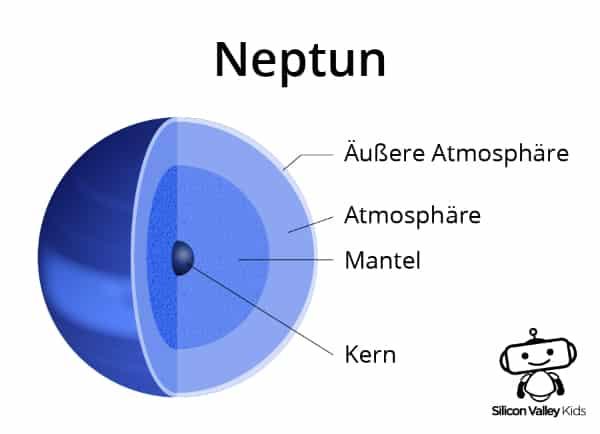 Neptun Steckbrief: Der Aufbau