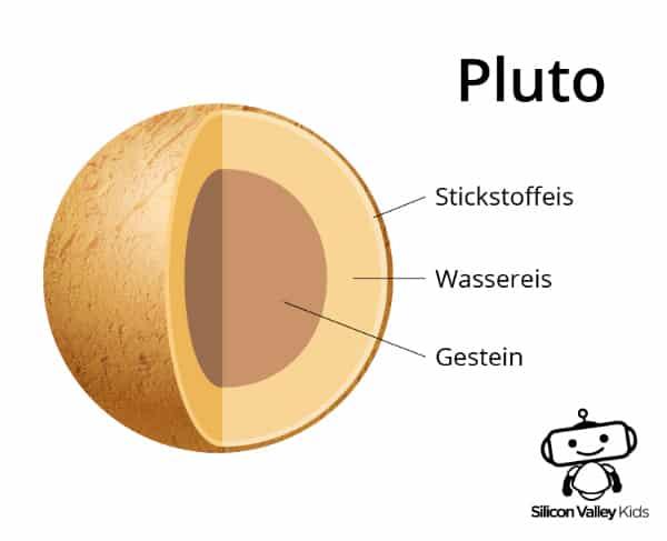 Pluto Steckbrief - Der Aufbau