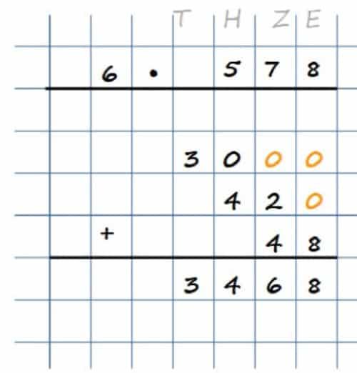 Schriftliche Multiplikation - Schematische Darstellung