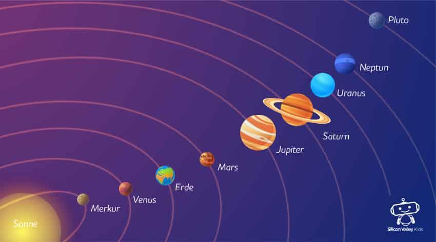 Sonnensystem für Kinder - Planeten auf ihrer Umlaufbahn