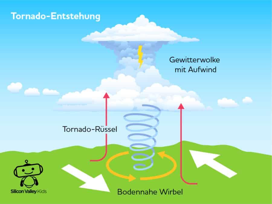 Sturm für Kinder: Bildung eines Tornados