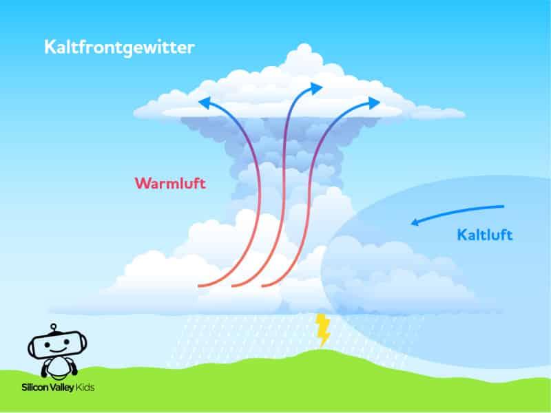 Sturm für Kinder - Entstehung eines Orkans