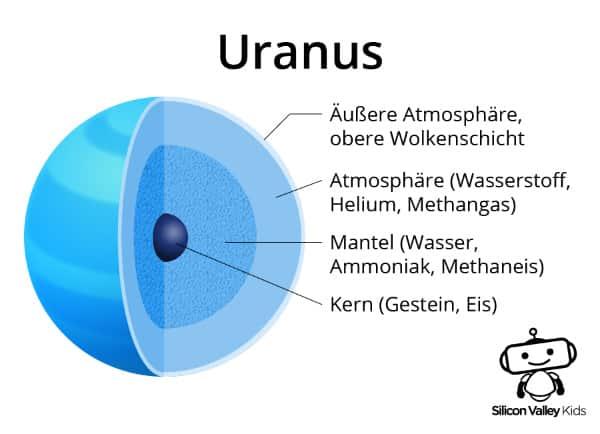 Uranus Steckbrief - Der Aufbau