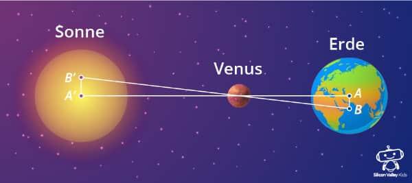 Venus Steckbrief: Transit