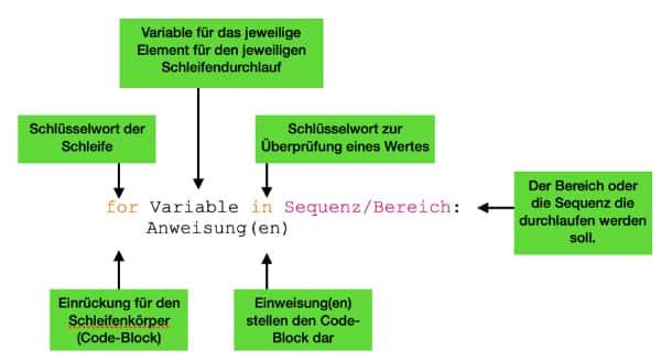 Python for Schleife - Aufbau