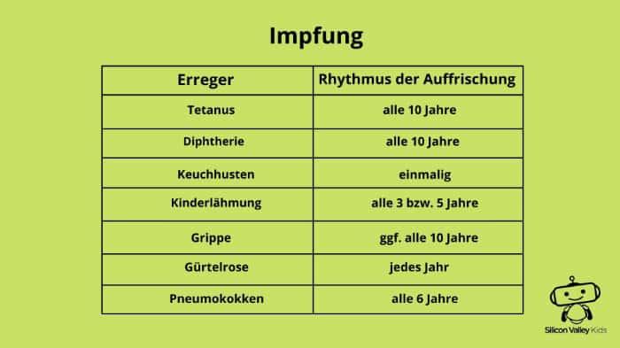 Impfung Erklärung - Rhythmus der Auffrischung