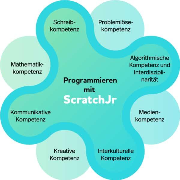 Scratch programmieren - Förderung von Kompetenzen