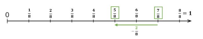 Brüche subtrahieren am Zahlenstrahl