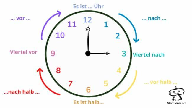 Die Uhr lernen für Kinder – Eine Anleitung