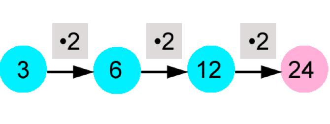 Aufgabe zum Thema Regeln - Lösung