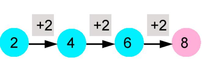 Aufgabe zum Thema Schritte: Lösung