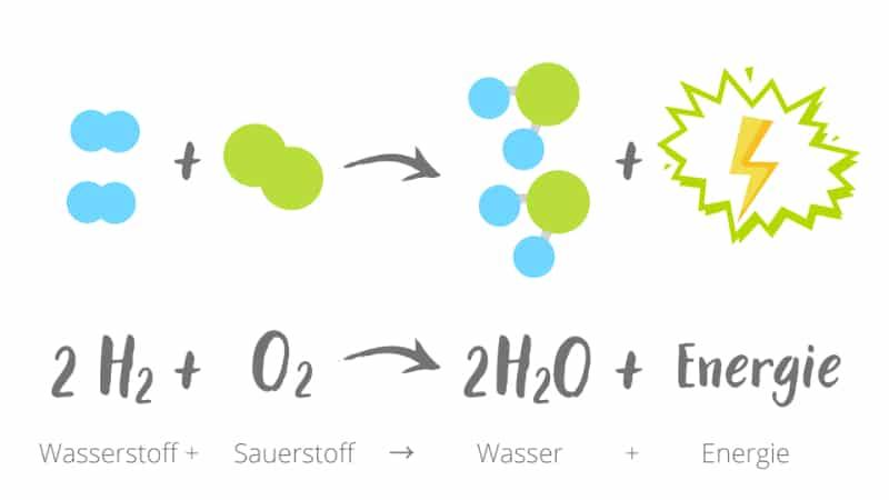 Gleichung der Knallgasreaktion