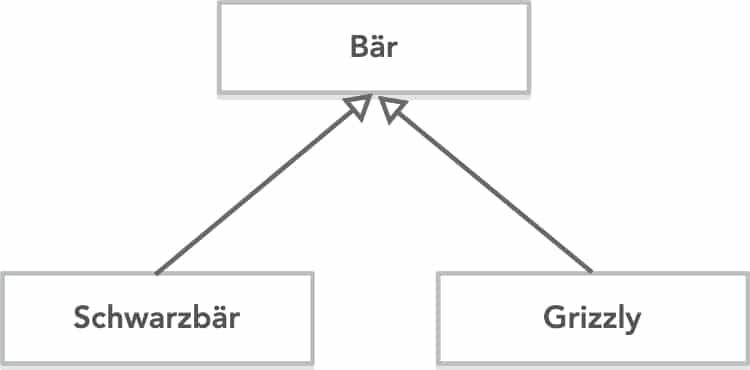 Python Klassen: Vererbung anhand eines Diagramm darstellen