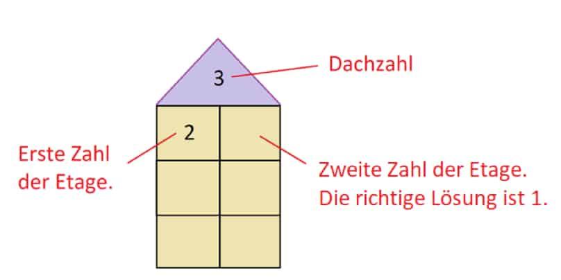 Zahlenhäuser: Aufbau