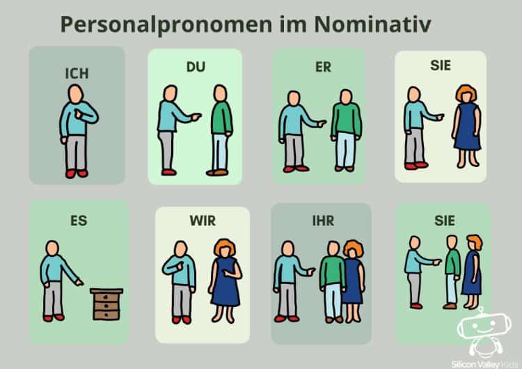 Personalpronomen im 1. Fall